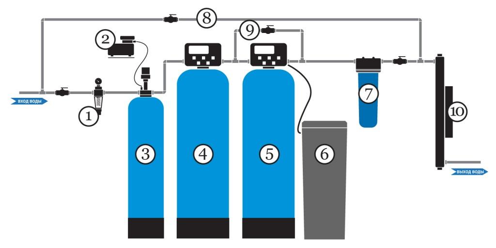 Схемы водоочистки домов
