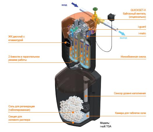 Устройство автоматической установки умягчения воды непрерывного действия I-Soft TGA