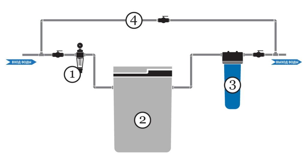 Типовая схема умягчения воды для коттеджа - система кабинетного типа