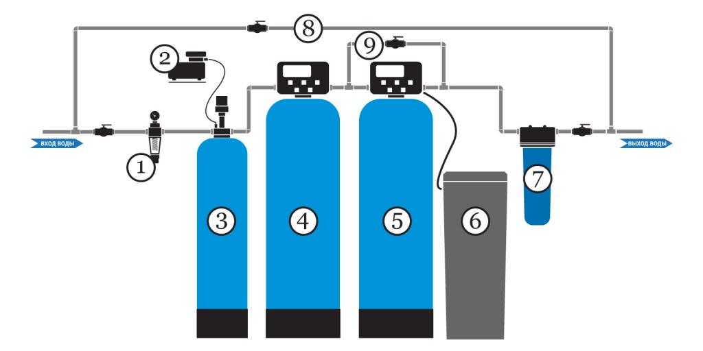 Типовая схема очистки воды для коттеджа