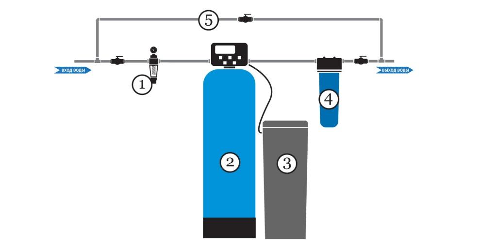 Типовая схема умягчения воды для коттеджа